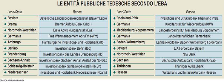 Vita facile per le banche tedesche