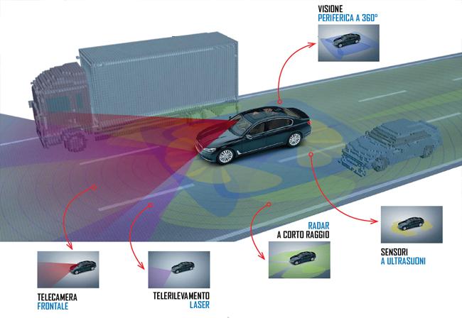 Così l'auto diventerà sempre più autonoma