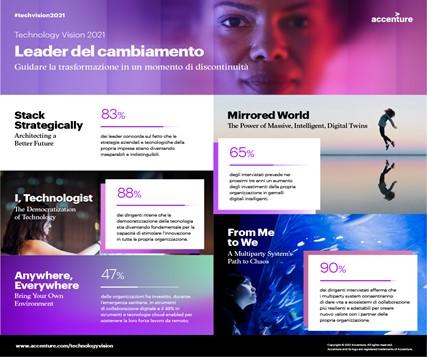 Innovazione, le 5 strategie vincenti nella Technology Vision di Accenture