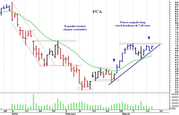 Fca: al rialzo con il breakout di 7,10 euro