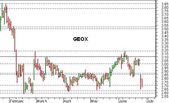 Il brusco stop delle ultime sedute ha imposto una pericolosa battuta  d arresto anche a Geox  b025360c4a5