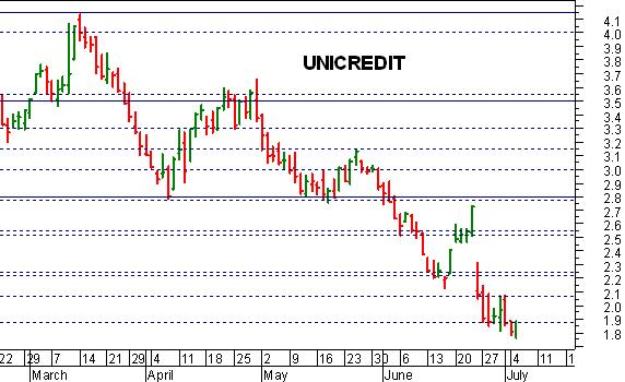 9df21d8fbd Mattinata di rimbalzo per Unicredit , che sia ieri sia stamattina ha  comunque ritoccato i minimi storici, scivolando fino a 1,76 euro.
