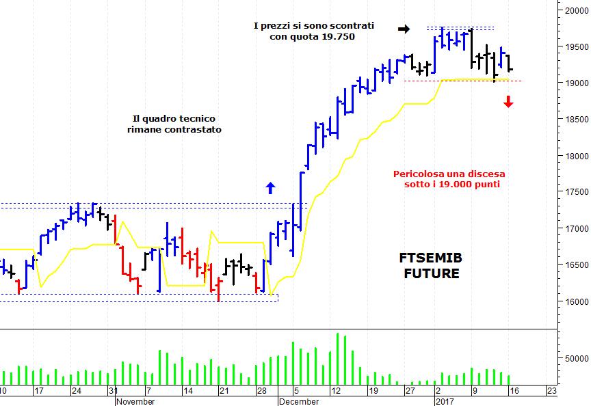 51ebfc25fd ... italiano negativa che ha subito una brusca correzione e si dirige verso  un'importante area di supporto. Il FtseMib future (scadenza marzo 2017), ...
