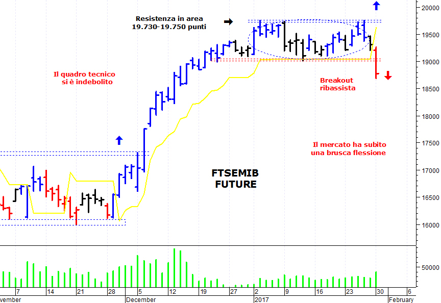 a24d1963f7 ... mercato azionario italiano che ha subito una brusca flessione ed è  sceso sotto un'importante area di supporto. Il Ftse Mib future (scadenza  marzo 2017), ...