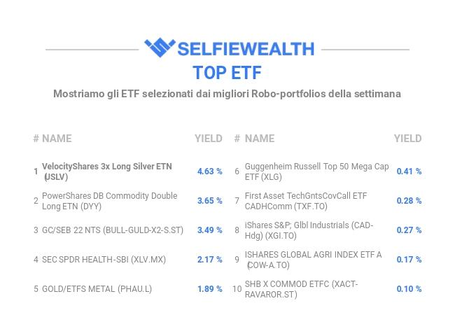 95a9ca9f26 Tornano di attualità i metalli preziosi, in particolare l'argento e l'oro  visto che è questo l'elemento che caratterizza questa settimana i migliori  ETF per ...