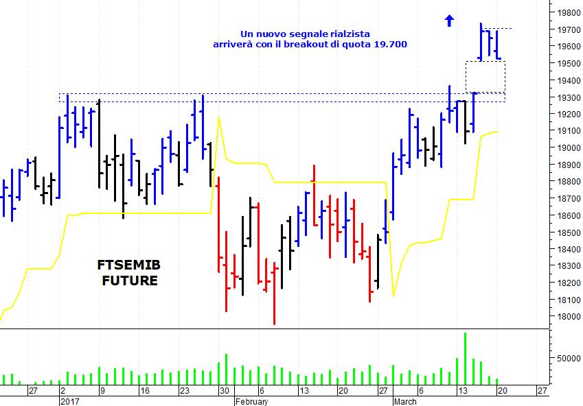 834d6aef96 ... mercato azionario italiano che non è riuscito a superare una solida  area di resistenza e ha subito una veloce correzione. Il Ftse Mib future  (scadenza ...