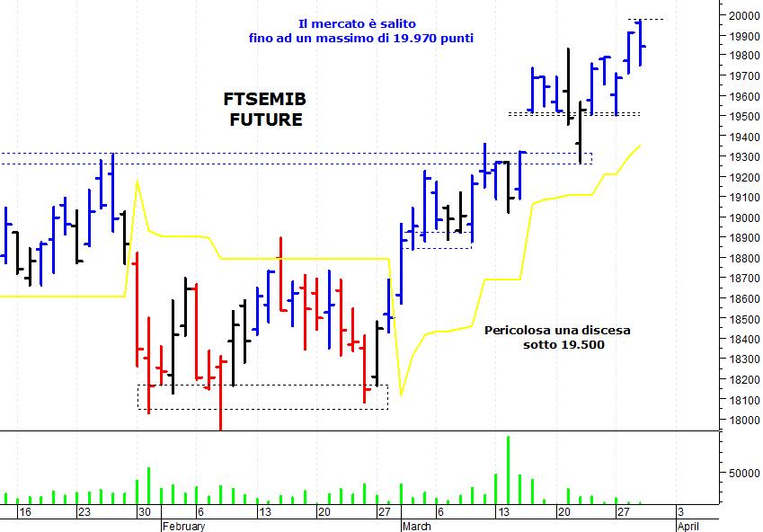 1d4c678edb ... il veloce spunto rialzista delle ultime sedute, ha subito una rapida  correzione, alimentata dal forte ipercomprato di brevissimo termine. Il Ftse  Mib ...