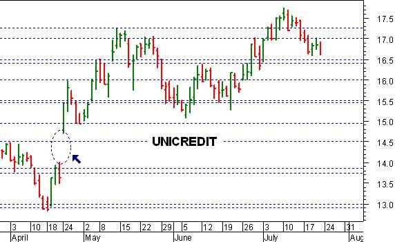 3d927ef81b Il recente cedimento della soglia psicologica dei 17 euro ha parzialmente  indebolito la dinamica di Unicredit , che per il momento conserva comunque  un ...