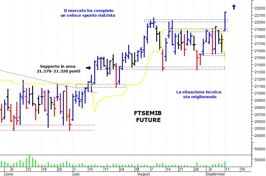 0eb64335a7 E' stata una giornata positiva sul mercato azionario italiano che ha  strappato al rialzo e si è spinto sui massimi delle ultime settimane. Il Ftse  Mib ...