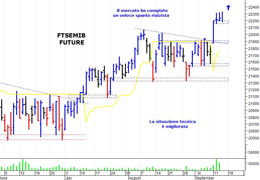 9aec2f1198 E' stata una giornata contrastata sul mercato azionario italiano che ha  incontrato qualche difficoltà nel proseguire il suo movimento rialzista di  breve ...