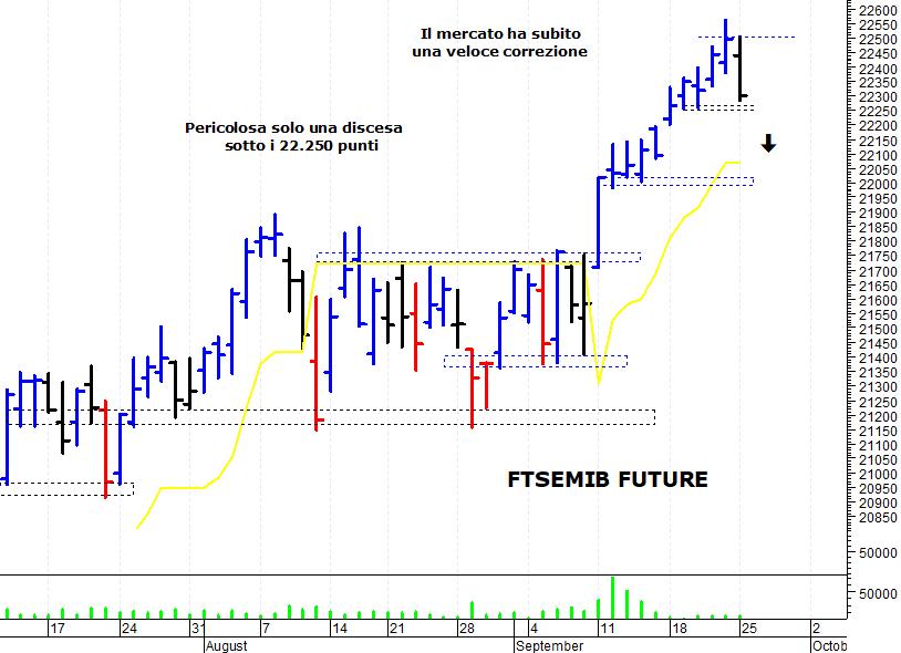 3f4c762788 ... azionario italiano che ha subito una veloce correzione, alimentata dal  forte ipercomprato di breve termine. Il Ftse Mib future (scadenza dicembre  2017), ...