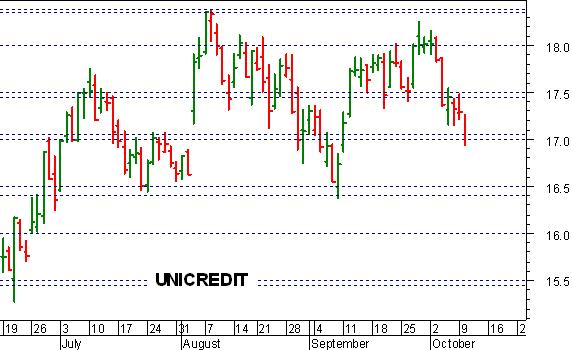 f7794469d1 Mattinata difficile per Unicredit , che ha brevemente ceduto la soglia  psicologica dei 17 euro, minacciando una pericolosa ulteriore accelerazione  ...