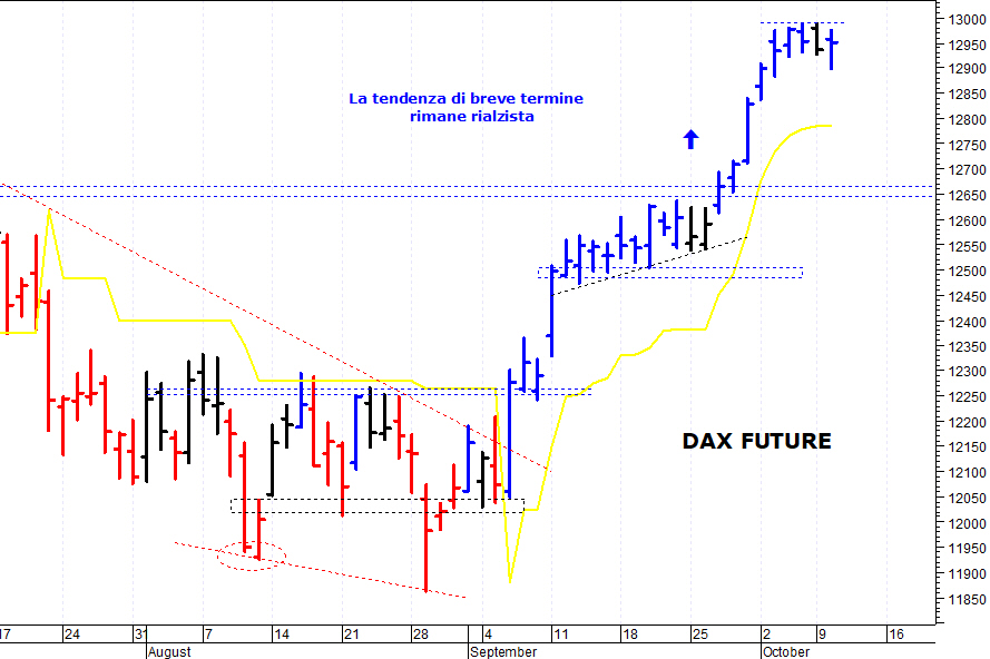 DAX Futures Intraday Live Chart