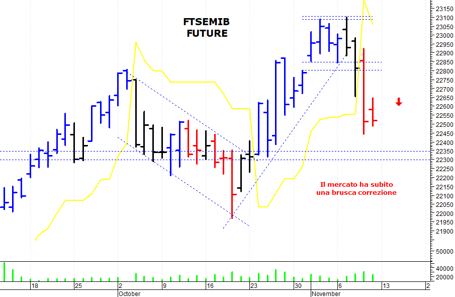 d29d82bdc2 E' stata una giornata contrastata sul mercato azionario italiano che, dopo  la brusca correzione di giovedì, non è riuscito a rimbalzare con decisione  e si ...