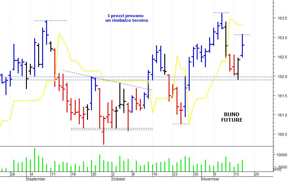 BUND Chart