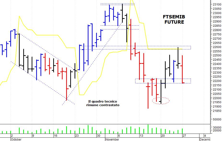3b26afef81 ... sul mercato azionario italiano che è stato respinto da una solida area  di resistenza e ha accusato una brusca correzione intraday. Il Ftse Mib  future ...