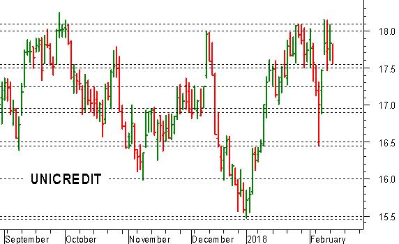 3a51a2fd20 Mattinata debole per Unicredit , che si mantiene comunque al di sopra del  supporto a 17,55-17,50 euro, a ridosso della resistenza chiave in area  18-18,10: ...
