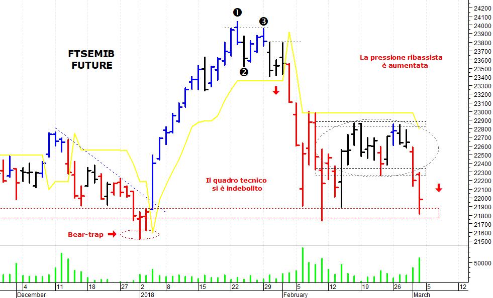 795ce86658 ... mercato azionario italiano che ha subito una brusca flessione ed è  sceso verso un'importante area di supporto. Il Ftse Mib future (scadenza  marzo 2018), ...