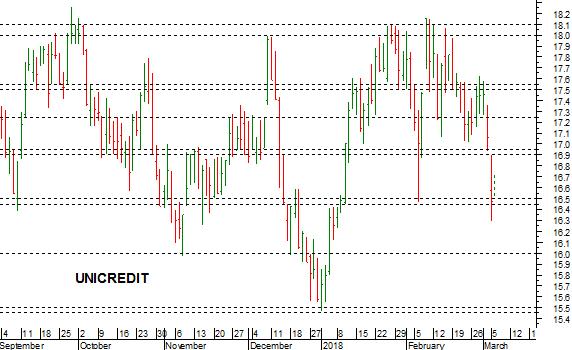 e5159289f5 Il recupero in extremis del supporto a 16,50-16,45 euro ha contenuto gli  effetti della correzione di ieri, che ha comunque indebolito la dinamica di  breve, ...