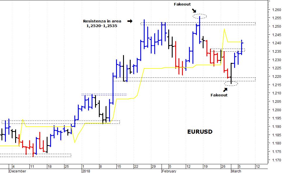 999d26af7b ... euro/dollaro (EUR/USD) ha compiuto un veloce balzo in avanti, innescato  dal superamento della barriera posta a 1,2360, ed è salito fino a  1,2410-1,2415.