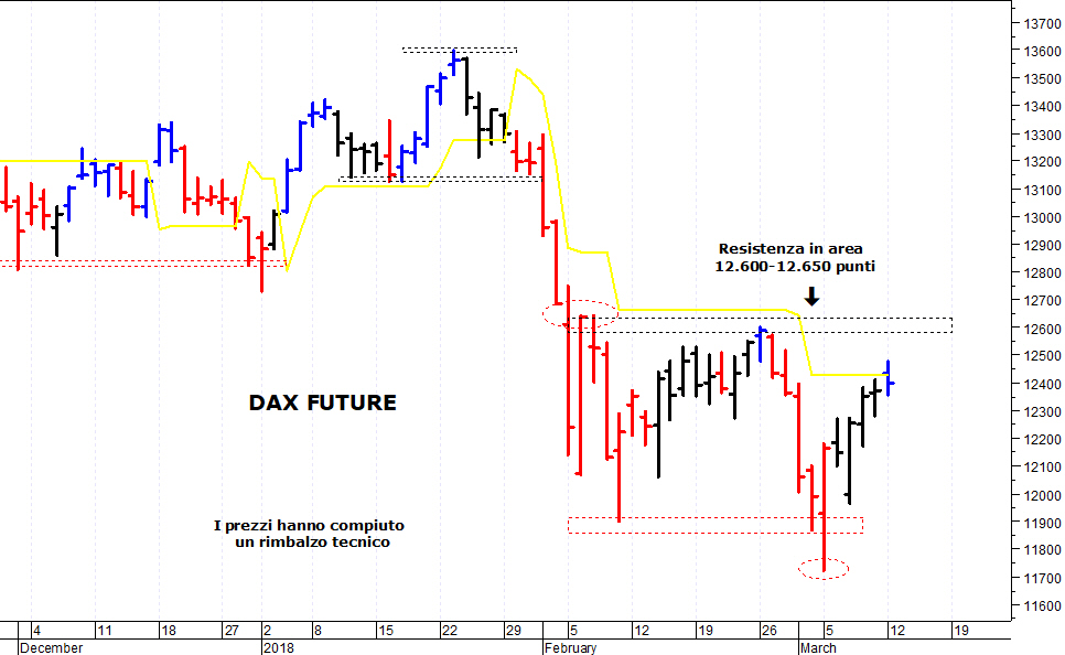 Tendenza trading opzioni binarie
