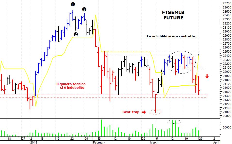 ff5ed18d33 E' stata una giornata negativa sul mercato azionario italiano che ha subito  una nuova flessione ed è sceso sui minimi delle ultime settimane. Il Ftse  Mib ...
