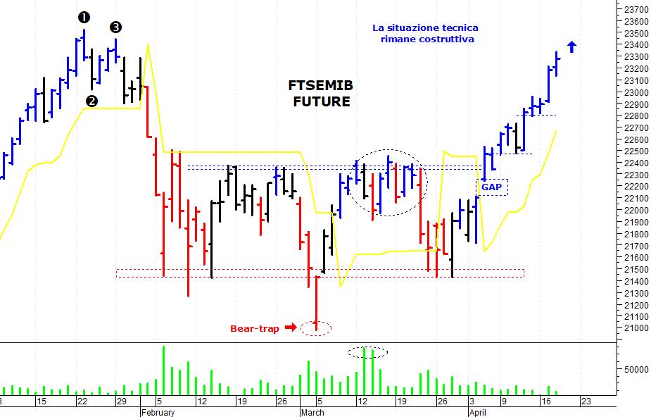 4db211338f ... sul mercato azionario italiano che ha compiuto un nuovo allungo ed è  salito sui massimi degli ultimi mesi. Il Ftse Mib future (scadenza giugno  2018), ...
