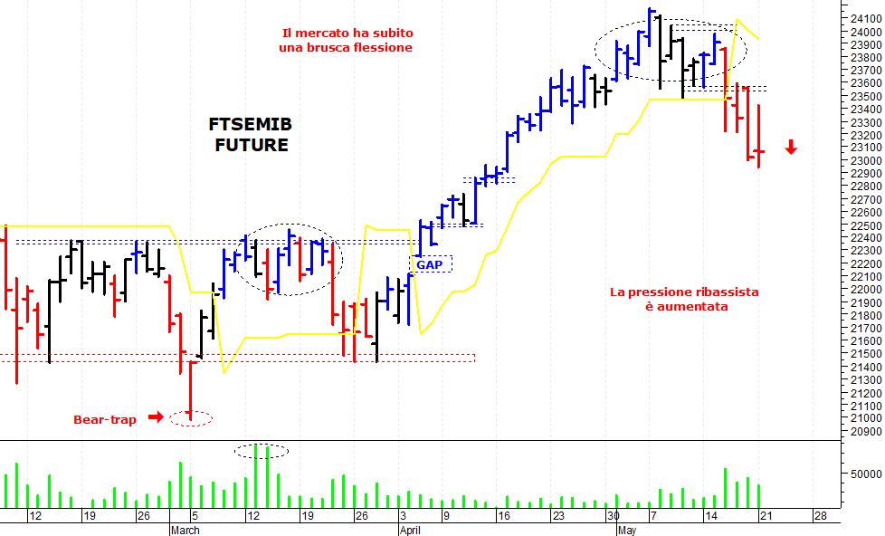 d4e0da8344 ... mercato azionario italiano che ha tentato un recupero ma è stato  respinto da una solida area di resistenza. Il Ftse Mib future (scadenza  giugno 2018), ...