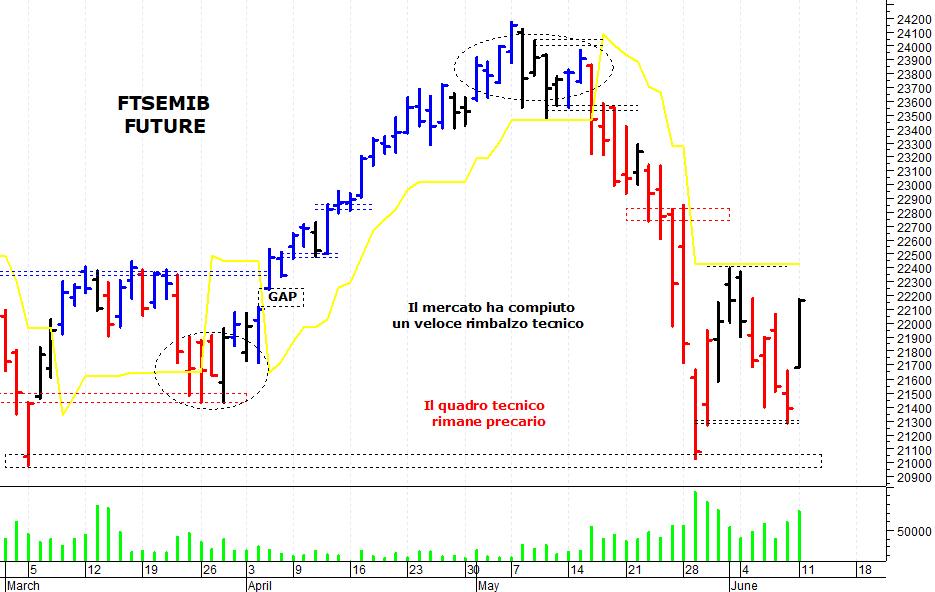 cc1f0adba7 ... azionario italiano che ha compiuto un veloce rimbalzo tecnico,  sostenuto dal recupero del comparto bancario. Il Ftse Mib future (scadenza  giugno 2018), ...