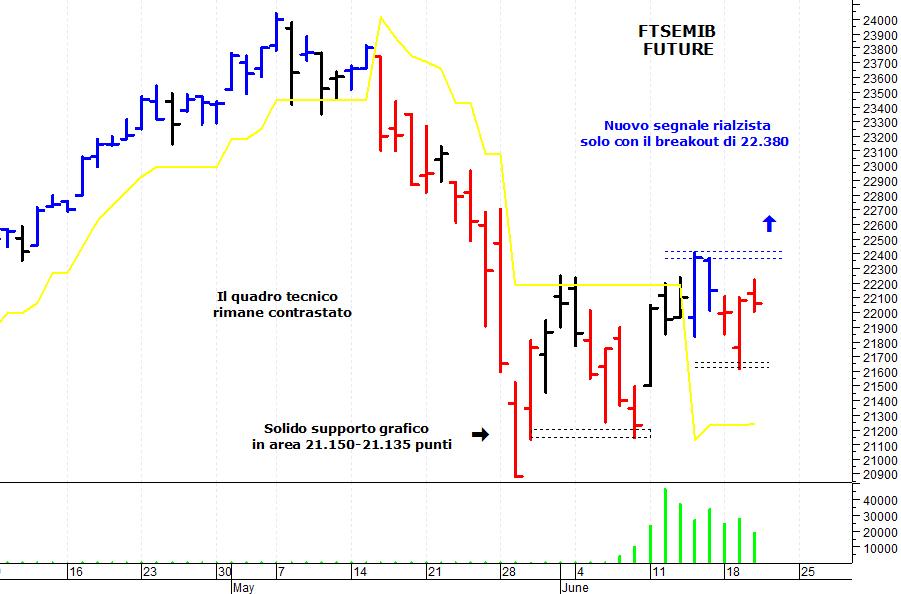 312abe7704 ... mercato azionario italiano che ha tentato un recupero ma è rimasto al  di sotto di una solida area di resistenza. Il Ftse Mib future (scadenza  settembre ...