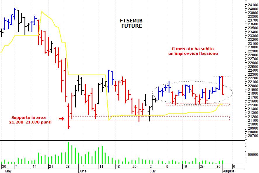 601909c5d3 E' stata una seduta negativa sul mercato azionario italiano che, dopo il  veloce spunto rialzista di martedì, ha subito una brusca e improvvisa  correzione, ...