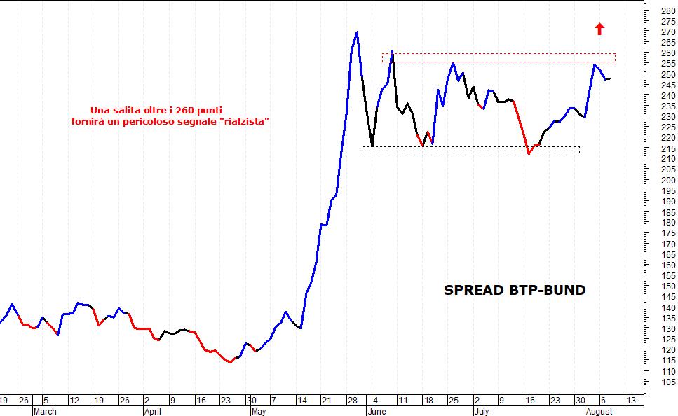 195a658dfb Focus operativo: occhi puntati sullo spread Btp/Bund - MilanoFinanza.it