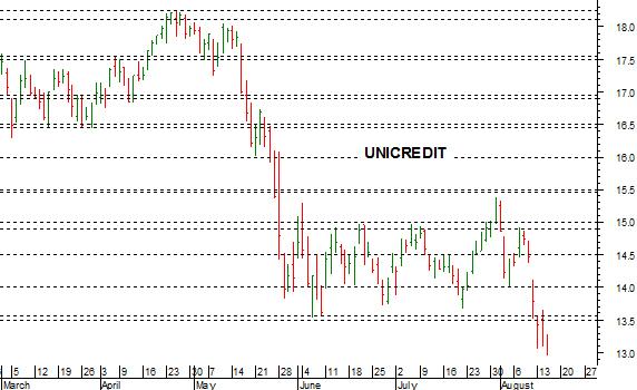 3f9e50254c Il mancato recupero della soglia chiave a 13,50-13,55 ha convalidato il  breakout ribassista di Unicredit , che stamattina ha testato il supporto a  13-12,85 ...