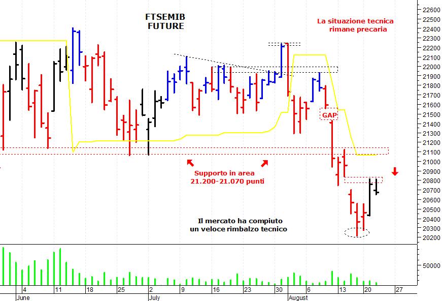 6a9781df38 E' stata una seduta negativa sul mercato azionario italiano che, dopo il  veloce recupero di martedì, ha oscillato per gran parte della giornata  attorno alla ...