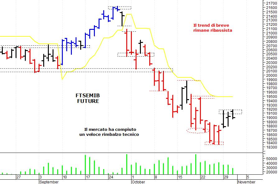 e7017dd157 ... contrastata sul mercato azionario italiano che ha tentato un recupero  ma è stato respinto da una solida area di resistenza. Il Ftse Mib future  (scadenza ...