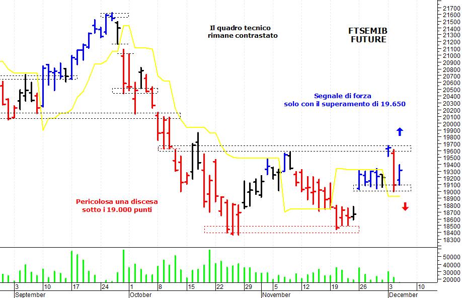 ebf4d3eda5 ... azionario italiano che è sceso verso un'importante area di supporto  prima di iniziare un veloce recupero intraday. Il Ftse Mib future (scadenza  dicembre ...