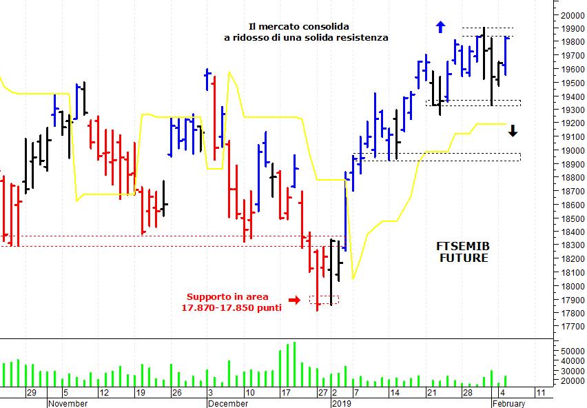 c33571b647 E' stata una giornata positiva sul mercato azionario italiano che,  sostenuto dal recupero del comparto bancario, ha compiuto un veloce balzo  in avanti e si ...