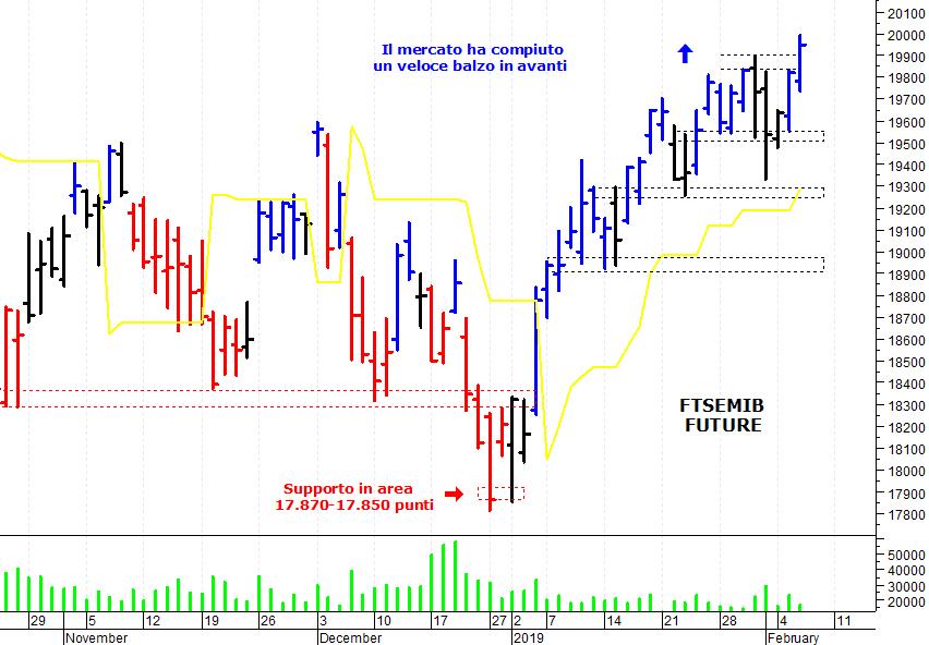 6c990449a0 ... sul mercato azionario italiano che ha compiuto un veloce balzo in  avanti e si è spinto sui massimi delle ultime settimane. Il Ftse Mib future  (scadenza ...