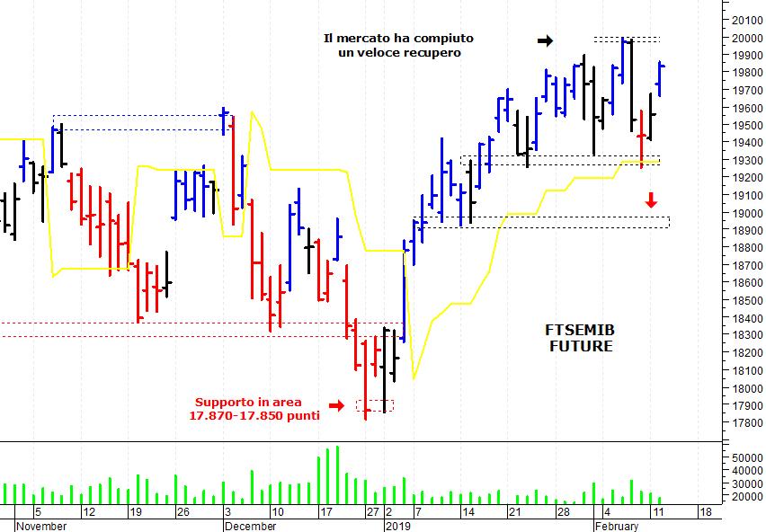 570e4a0b30 ... azionario italiano che ha compiuto un ulteriore recupero e si è portato  a ridosso di una solida area di resistenza. Il Ftse Mib future (scadenza  marzo ...