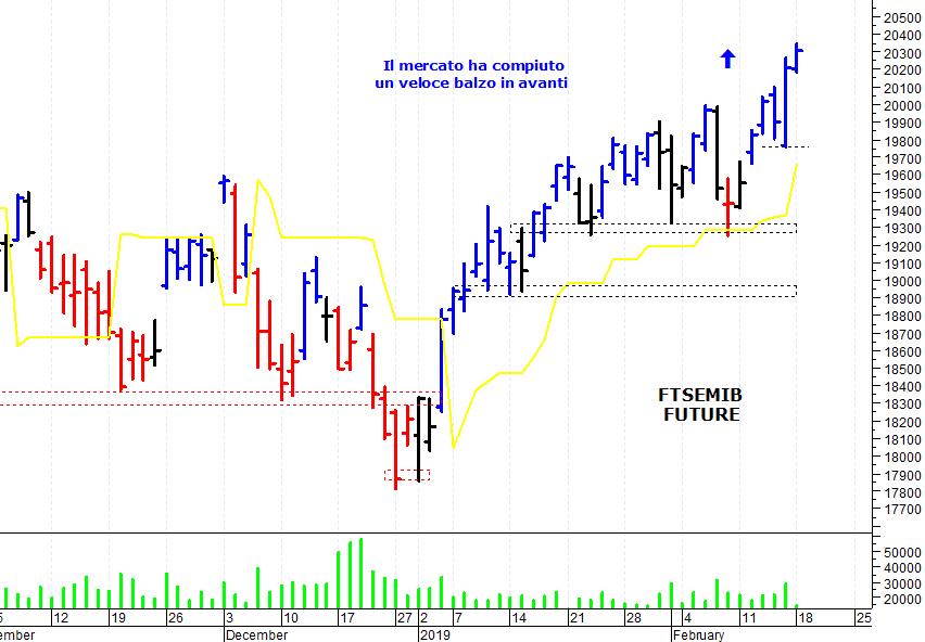 f221815294 ... mercato azionario italiano che ha compiuto un veloce balzo in avanti ed  è salito sui massimi degli ultimi mesi. Il Ftse Mib future (scadenza marzo  2019) ...