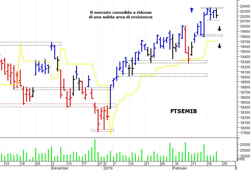 22b987cf5e E' stata una settimana contrastata per il mercato azionario italiano che si  è mosso in stretto trading-range senza fornire particolari spunti operativi.