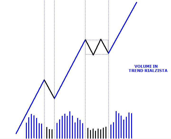 18311503dc Gli studi che analizzano l'andamento dei mercati finanziari misurano la  forza dei compratori (quella che in gergo tecnico viene chiamata pressione  ...