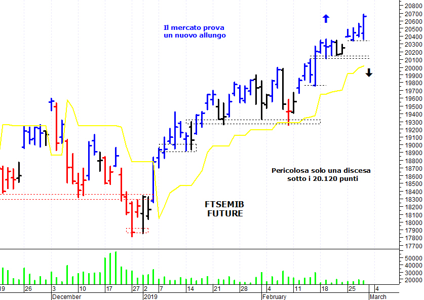 fef53475c4 E' stata una giornata positiva sul mercato azionario italiano che,  sostenuto dal recupero del comparto bancario, ha compiuto un ulteriore  balzo in avanti ed ...