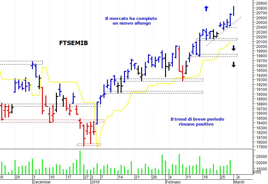 6331ab68f2 La situazione tecnica di breve termine di piazza Affari rimane positiva. L'indice  Ftse Mib, sostenuto dal recupero del comparto bancario, ...