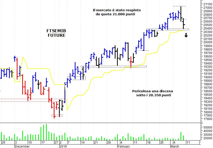 cf3772125e ... sul mercato azionario italiano che ha accusato un'ulteriore correzione  e si è portato a ridosso di un'importante area di supporto. Il Ftse Mib  future ...