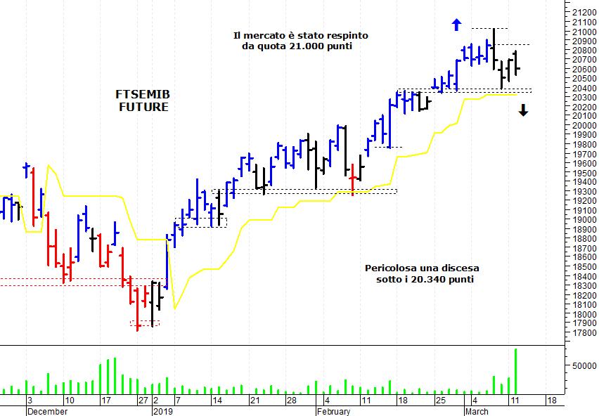 abecebc649 E' stata una giornata nervosa sul mercato azionario italiano che è stato  respinto da una solida area di resistenza e ha subito una veloce correzione  ...