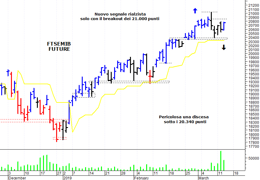 4e57fb1a2a ... sul mercato azionario italiano che ha compiuto un veloce recupero e si  dirige verso un'importante area di resistenza. Il Ftse Mib future(scadenza  marzo ...