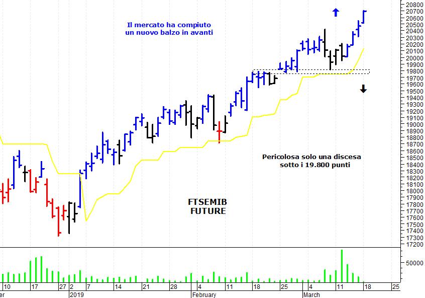 547d6453ba ... giornata positiva sul mercato azionario italiano che ha compiuto un  veloce balzo in avanti ed è salito sui massimi degli ultimi mesi. Il Ftse  Mib future ...