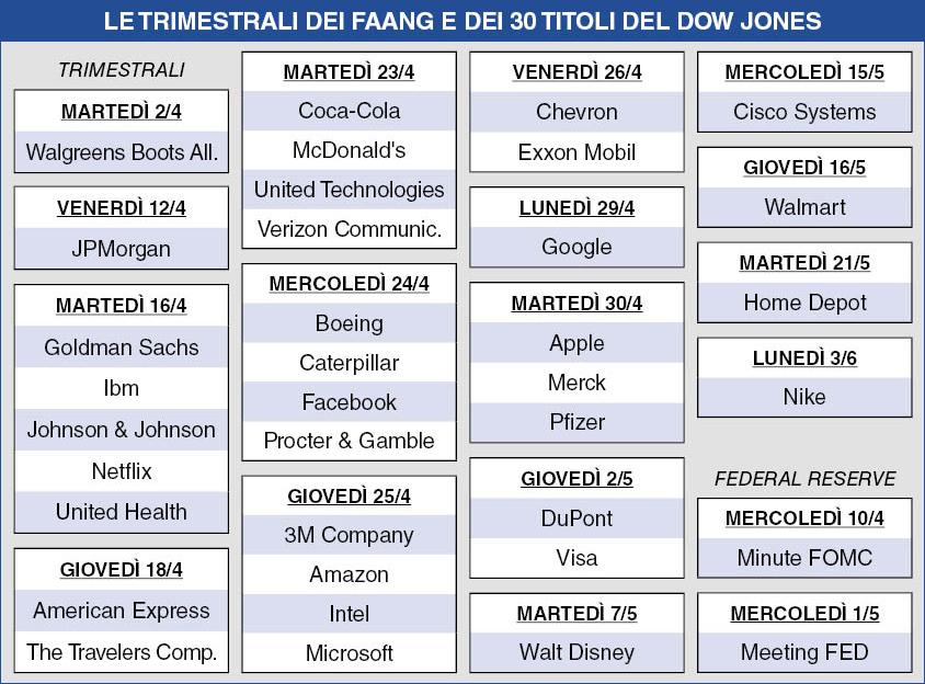 Calendario Trimestrali.Wall Street Puo Salire Ancora Ecco Perche Milanofinanza It