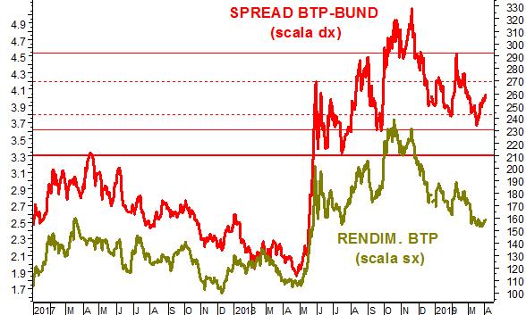 b390224cce Spread Btp-Bund: una posizione lunga e una corta per puntare sull'Italia